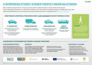elintarvikekuljetukset-ja-niiden-yhdistely-muihin-kuljetuksiin-infograafi1