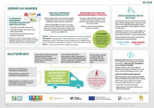 elintarvikekuljetukset-ja-niiden-yhdistely-muihin-kuljetuksiin-infograafi2